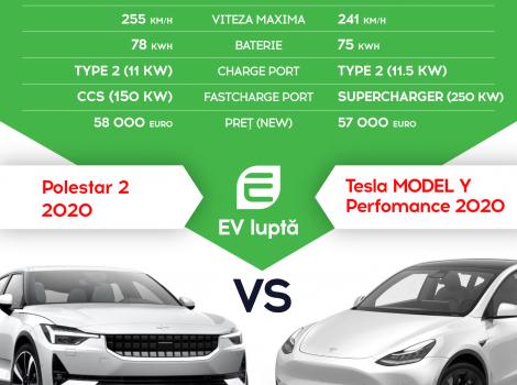 """EV battle"": Polestar 2 vs Tesla Model Y"
