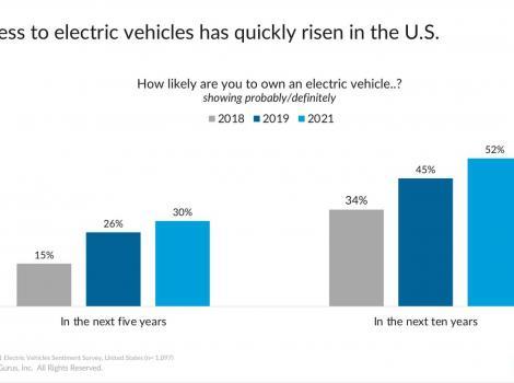 Rezultatele sondajului în SUA: ce automobil electric ați cumpăra ?
