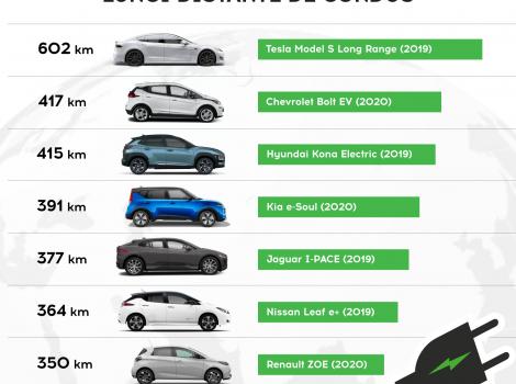 Masinele  electrice cu cea mai mare autonomie