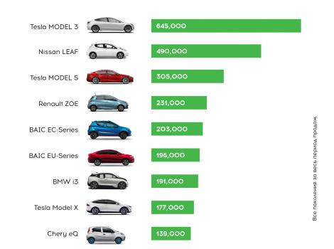 Cele mai vandute automobile electrice din lume